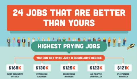 Rewarding Employment Infographics - This Infographic Rates the Highest Paying Jobs Worldwide