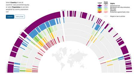 LBGT Rights Visualizations - A Rainbow Hued Infographic Shows International Gay Rights Track Records