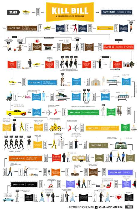Chronological Cinematic Timelines - This Infographic Organizes the Kill Bill Movie into a Timeline