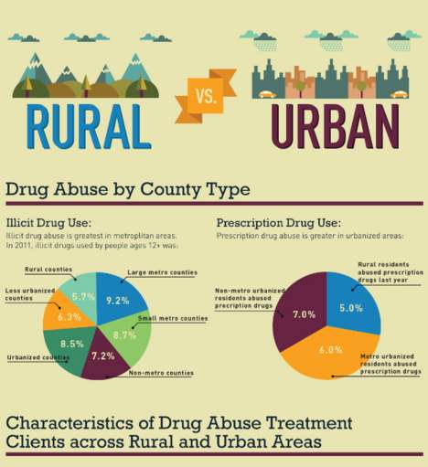 Environmental Drug Abuse Graphics - 12 Keys Recovery Compares Drug Use in Rural and Urban Areas