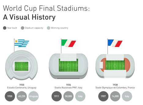 World Cup Stadium Charts - Grassform's Chart Takes a Look Back at All of the FIFA World Cup Stadiums