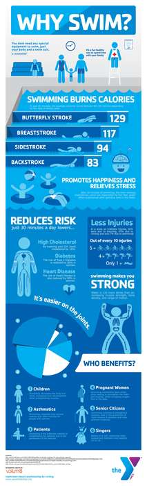 Beneficial Aquatic Inforgraphics - The Why Swim? Chart Encourages You to Enjoy Aquatic Exercise