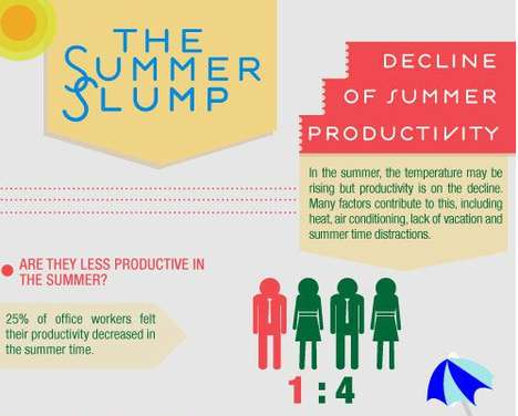 Summer Productivity Infographics - Grasshopper's Chart Reveals Why People Fall into a Summer Slump