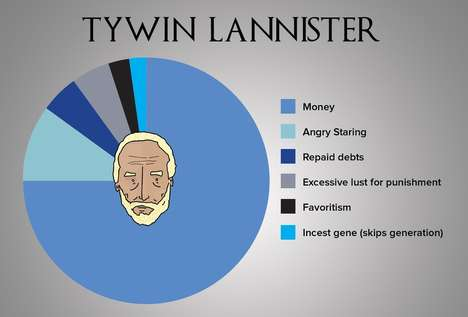 Familial Fantasy Charts - These Game of Thrones Infographics Feature the Show