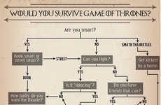 Fantasy Survival Charts - Julia Lepetit's Infographic Determines if You'd Survive in a World of GoT