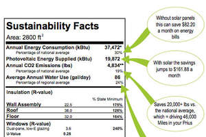 'Sustainability Facts' for Homebuyers