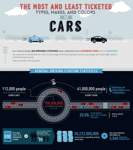 Automotive Traffic Ticket Graphics - CJ Pony Parts Shows Car Types That Get the Most Traffic Tickets