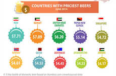 Worldly Pint Infographics - This Infographic Looks into Beer Prices in Various Countries