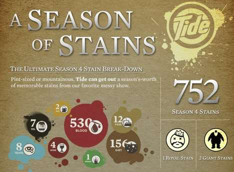 Fantasy Stain Removal Charts - This Tide Infographic Parodies HBO