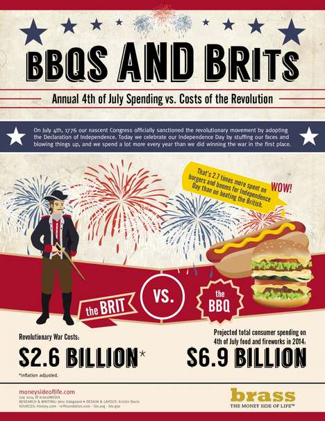 Revolutionary Spending Infographics - This Fourth of July Infographic Looks at the Revolution's Cost