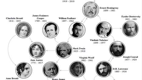 Slanderous Author Infographics - This Infographic Identifies Famous Authors Who Hated Each Other