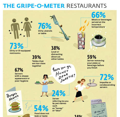 Food Service Grievances - Consumer Reports Compiled an Infographic of Common Restaurant Complaints