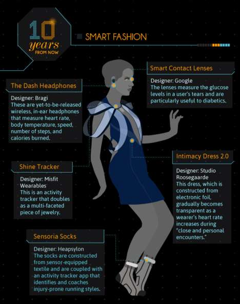 Futuristic Fashion Infographics - eBay Fashion Explores the Future of Fashion in This Graphic