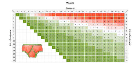 Packing Undergarment Charts - This Traveling Underwear Chart Will Help Create a Useful Packing List