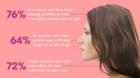 Pet Preference Infographics - This Klooff Infographic Details Differences Between Dog and Cat Owners
