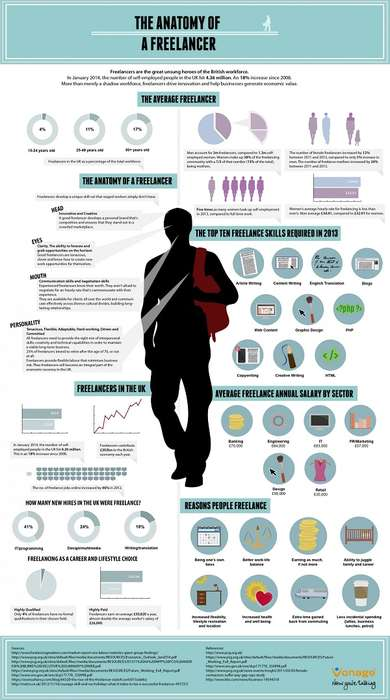 Freelance Personality Infographics - This Chart Displays Traits of Self-Employed Workers in the UK