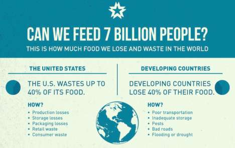Food Crisis Charts - This Sobering Global Food Waste Infographic Offers Food For Thought