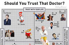 Fictional Doctor Charts