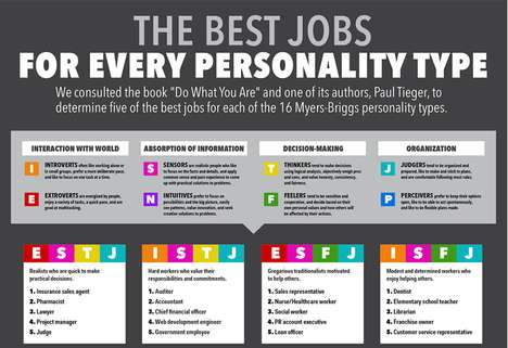 Ideal Career Charts - This Infographic Explores Career and Personality Type Based on MTBI Results