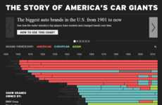 Historic Automobile Graphics - This Firestone Graphic Shows Rise in Major Auto Brands Over Time