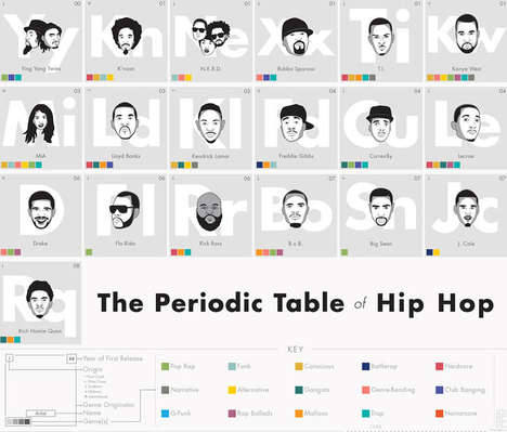 Elemental Rap Tables - The Periodic Table of Hip-Hop Will Help You Brush Up on the Fundementals