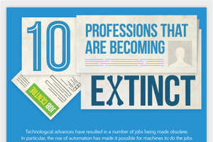 The CIPHR Infographic Lists 10 Jobs Becoming Obsolete Because of Technology