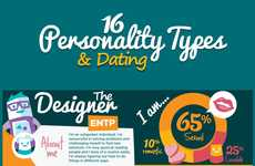Dating Personality Infographics - This Infographic Covers the 16 Personality Types of Dating