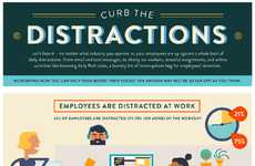 Distraction-Curbing Charts - This Infographic Explains How Employees Have Difficulty Staying Focused