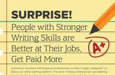Grammar Skills Stats - This Writing Infographic Discusses the Scientific Success of Strong Writers