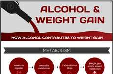 Fattening Alcohol Stats - This Infographic Explains How Weight Gain and Alcohol are Related