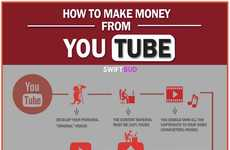 Monetizing Online Video Guides - This Infographic From SwiftBud Explains Making Money on YouTube