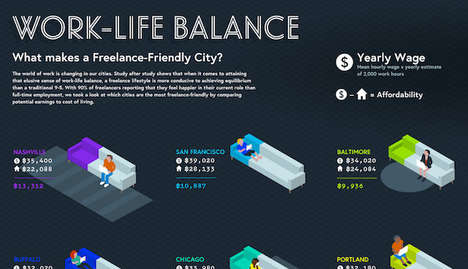 Freelance-Friendly Cities Stats - This Infographic Shows Where Optimal Work-Life Balance Occurs