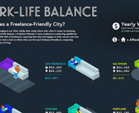 Freelance-Friendly Cities Stats
