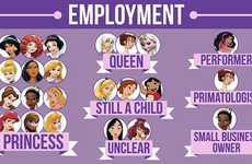 Disney Character Censuses - This BuzzFeed Infographic Analyzes Animated Disney Female Characters