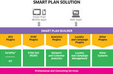 Tailored Data Plans - Alcatel-Lucent's Smart Plan Offers Solutions for Customers & Providers