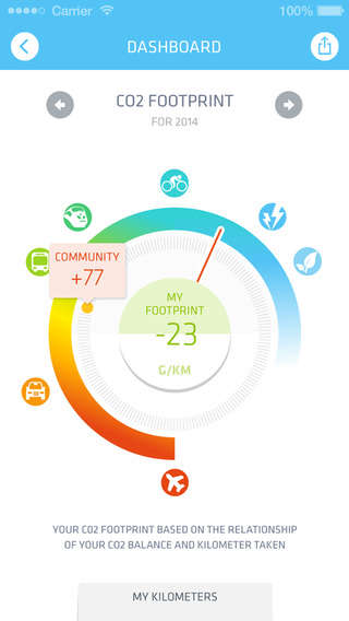 Sustainable Mobility Apps - The Changers App is a Smart CO2 Monitor for Your Daily Life