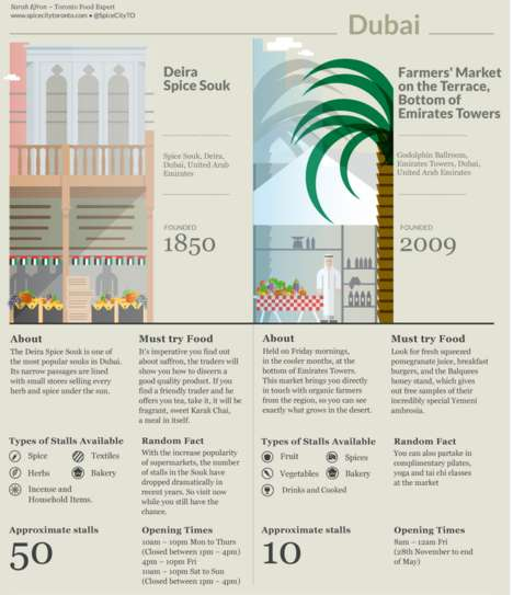 Worldly Food Market Infographics - This Infographic Chronicles the Foodies Favorite Food Markets