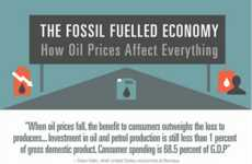 Fuel Economy Infographics - The Fossil Fuel Economy Infographic Considers Global Impacts