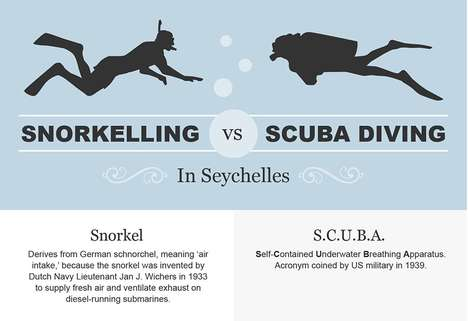 Underwater Activity Infographics - This Snorkeling Infographic Compares the Practice to Scuba Diving