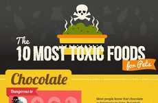 Unsafe Food Guides