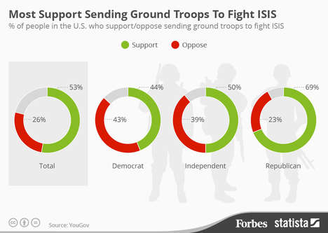 Military Support Infographics - This Infographic Shows Support For Using Ground Troops Against ISIS