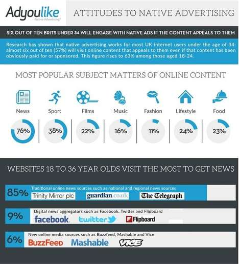 Millennial Marketing Inforgraphics - AdYouLike Reveals Millennial Engagement with Native Advertising