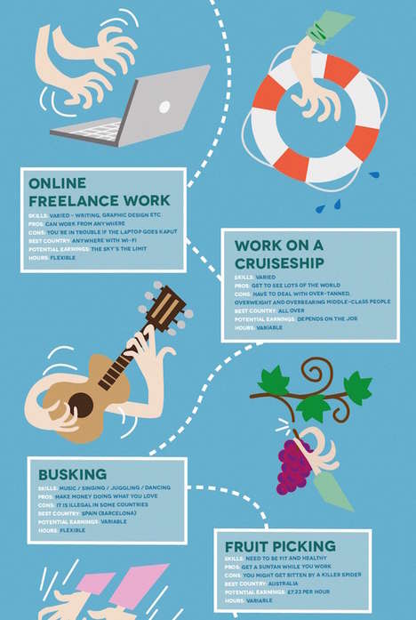 Money-Making Travel Tips - Baltic Travel Company's Infographic is on Earning Money While Travelling