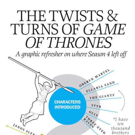 Season-Refreshing Infographics - This Chart Acts as a Game of Thrones Review Before Season 5 Starts