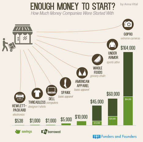 Financial Startup Stats - This Venture Capital Infographic Asks If You Have Enough Money to Begin