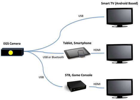 Gesture Controlled Family Games - Exvision Brings Mobile Games to the Family TV
