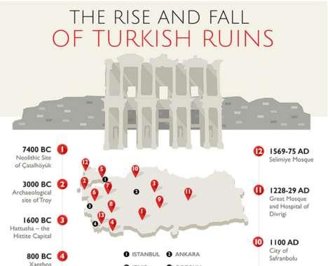 Turkish Travel Infographics