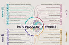 Productivity-Enhancing Charts