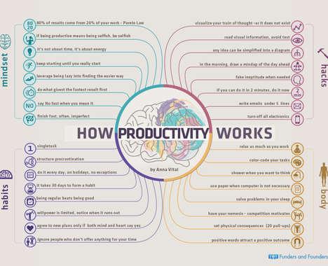 Productivity-Enhancing Charts