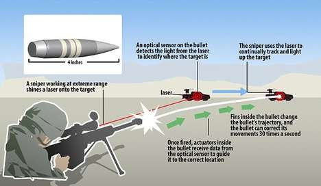 Self-Steering Ammunition - The Development of the Smart Bullet Will Make It Impossible to Dodge One